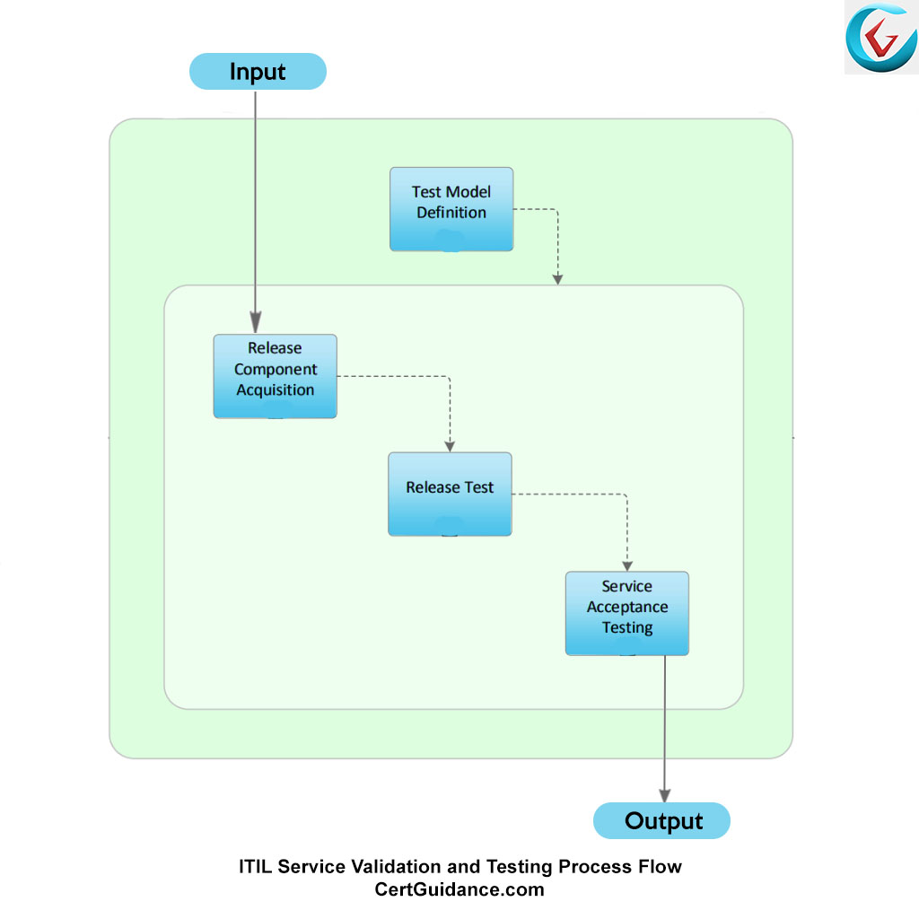 Itil service validation and testing itil service transition itsm itil service validation and testing process flow xflitez Gallery